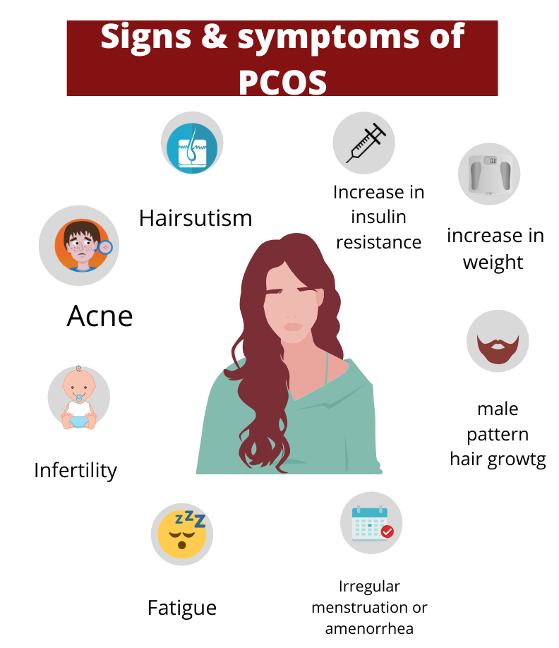 How To Get Periods Immediately In PCOS