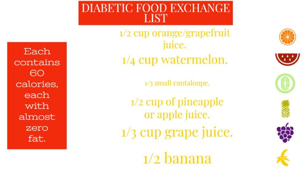 Diabetic Exchange List of foods